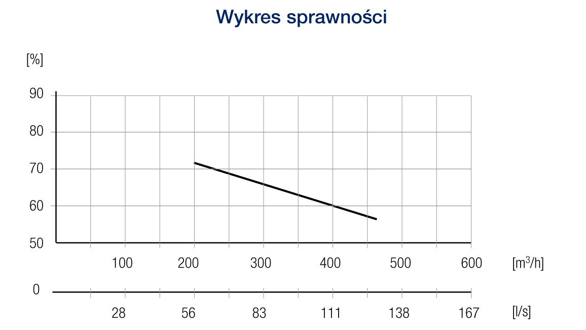 stnadard40he wykres2