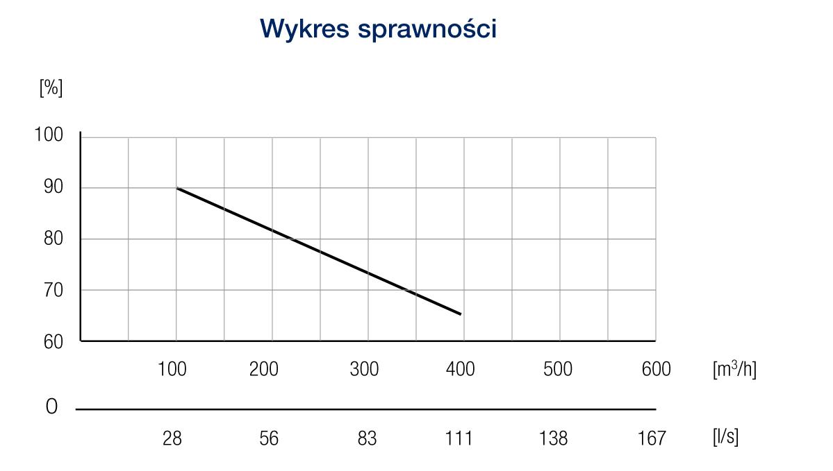 standard40pe wykres2
