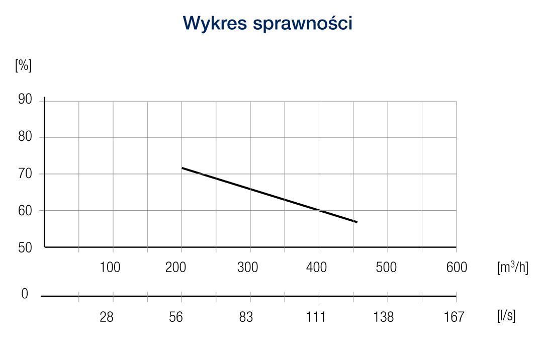 standard40ve wykres2